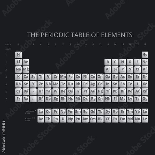 Periodic Table Of The Elements With Symbol And Atomic Number