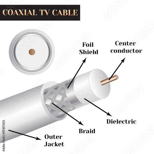 Cuadros en Lienzo  Coaxial TV cable structure. Kind of an electric cable.