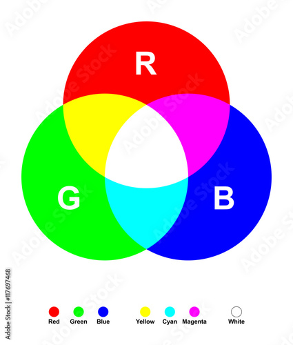 Additive Color Mixing Three Primary Light Colors Red Green And Blue Mixed Together Yields White The Secondary Colors Are Cyan Magenta And Yellow Color Synthesis Illustration On White Background Buy This