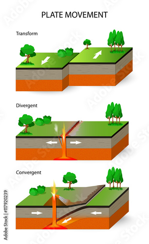 Valokuva  Tectonic Plates. Plate movement