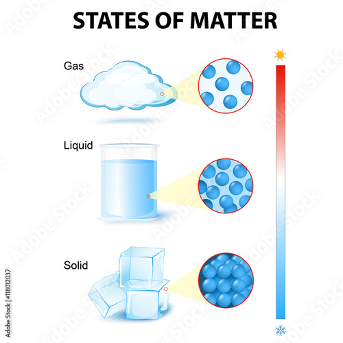 Fotografía  states of mater