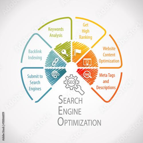 Photo  SEO Search Engine Optimization Marketing Wheel Infographic