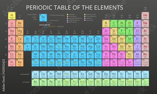 Valokuvatapetti Mendeleev Periodic Table of the Elements vector on black background