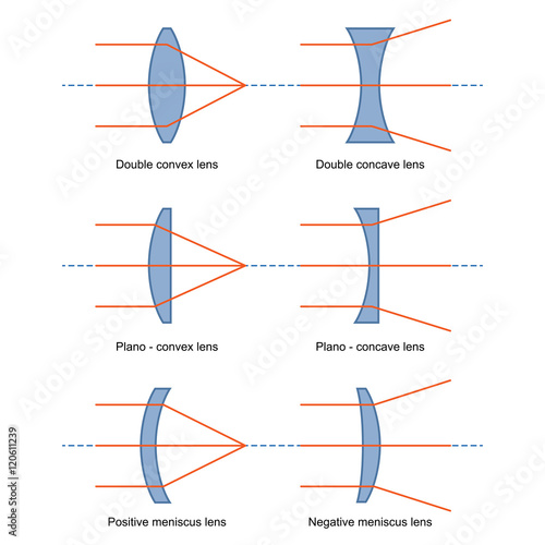 Photo  Ray Diagrams for Lenses vector