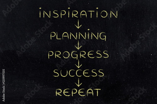 planning-and-progress-on-repeat