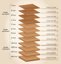 Corrugated Cardboard Thickness