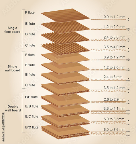 Foto  Corrugated cardboard thickness