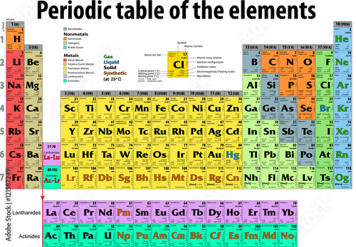 Canvas-taulu Periodic Table of the Elements