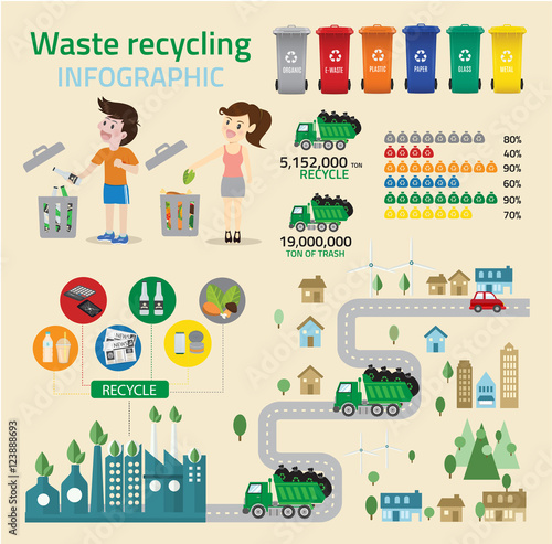 Fotografija  Waste recycing infographic and green ecology recycle