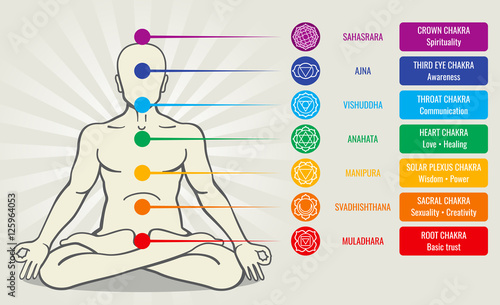 Photo  Human energy chakra system, ayurveda love asana vector illustration