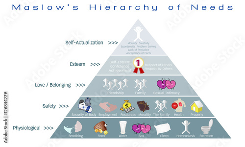 Fotografie, Obraz  Social and Psychological Concepts, Illustration of Maslow Pyramid with Five Levels Hierarchy of Needs in Human Motivation