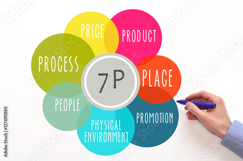 Marketing mix 7P. Diagram. Pri...