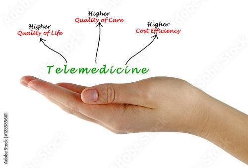 Poster  Telemedicine