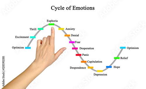 Fotografia  Cycle of emotions