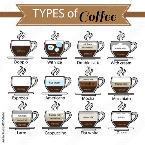 Fotografía  types of coffee