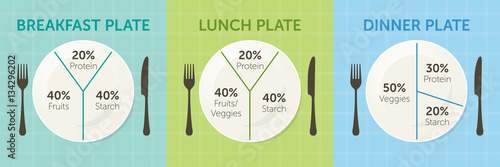 Foto  Healthy eating plate diagram. Breakfast, lunch and dinner