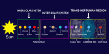Solar System: Planets And Dwarf Ones With Their Positions In Different Zones Of The Space