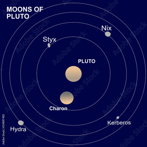 Pluto a dwarf planet of the solar system and its satellites or pluto a dwarf planet of the solar system and its satellites or moons charon publicscrutiny Choice Image