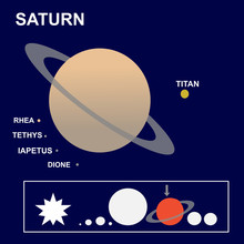 Saturn: The Sixth Planet Of The Solar System