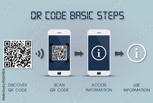 Fotografie, Obraz  QR code basic steps on smartphone - quick response code infographic template, mo