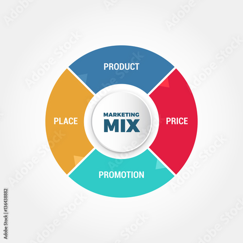 next plc marketing mix 2 international marketing mix  the traditional marketing mix, consisting of product, place, price and promotion, will have to be tweaked in many ways in order to reach international marketer decides to keep the product exactly the same but alters the promotional strategy07/02/2013 ashraf alsinglawi 4.