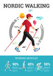 Vector illustrated infographics poster for Nordic Walking.