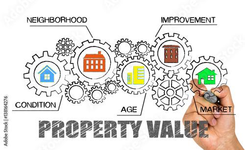 property value concept Wallpaper Mural