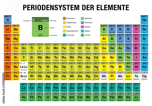 Canvastavla PERIODENSYSTEM DER ELEMENTE -Periodic Table of Elements in German language-  wit