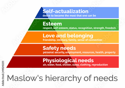 фотографія  Maslow's hierarchy of needs, scalable vector illustration