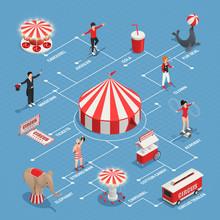 Circus Isometric Flowchart