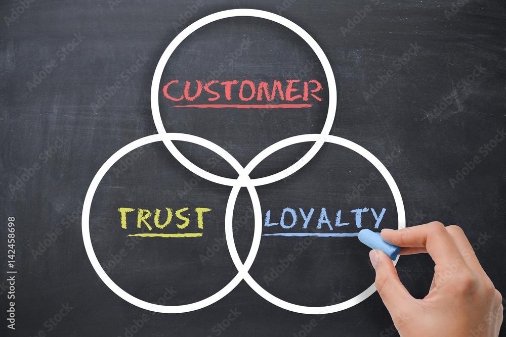Fototapeta Customer loyalty concept with woman hand drawing on chalkboard