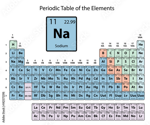 Sodium big on periodic table of the elements with atomic number sodium big on periodic table of the elements with atomic number symbol and weight with urtaz Images