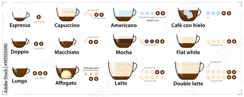 English In Italian: Espresso Guide. Set Types Of Espresso-based Coffee. Vector
