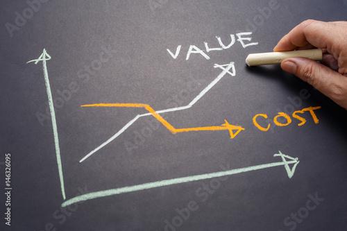 Pinturas sobre lienzo  Value and Cost Graph