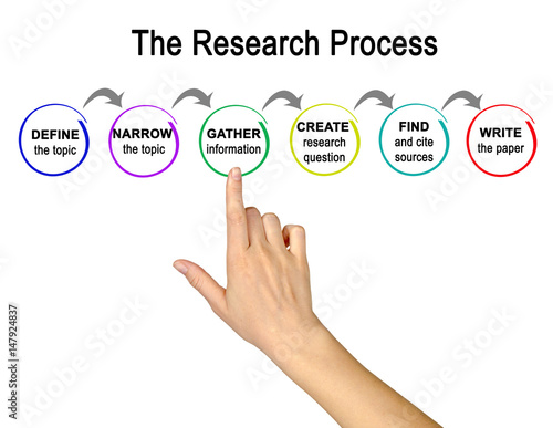 Fotografia  Research Process