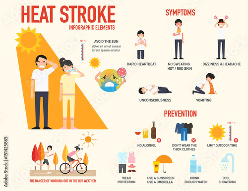 Heat stroke risk sign and symptom and prevention infographic,vector Fototapeta
