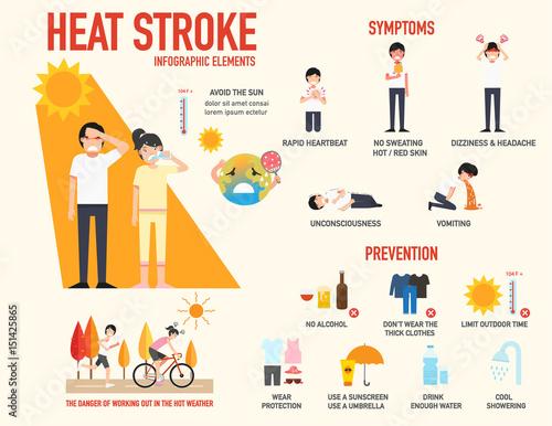 Slika na platnu Heat stroke risk sign and symptom and prevention infographic,vector