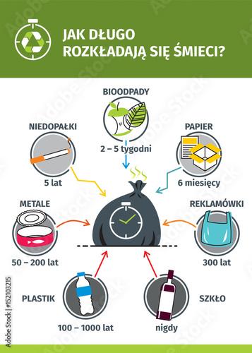 Fotografie, Obraz  Rozkład śmieci - infografika PL