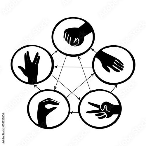 Canvas-taulu piedra, papel, tijera, lagarto, spock