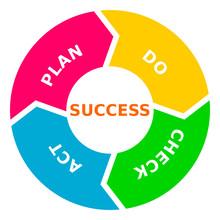 PDCA - Plan Do Check Act Success