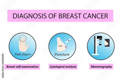 Fotografia, Obraz  Diagnosis of breast cancer