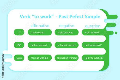 English grammar - verb