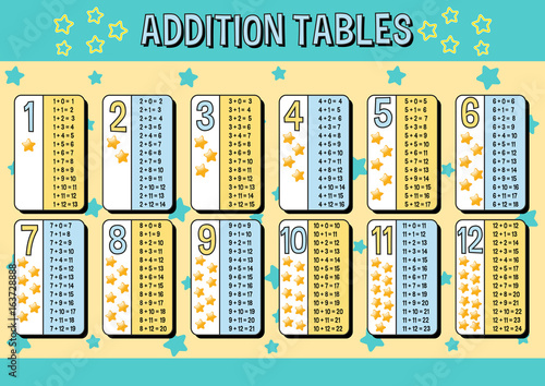Addition tables chart with blue and yellow stars background Wallpaper Mural