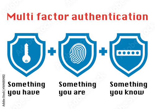 Multi factor authentication concept with three shields on white background and the phrase something you know, have password and fingerprint icon Canvas Print