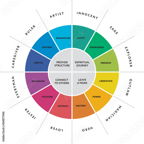 Photo 12 major personality archetypes diagram. Vector illustration