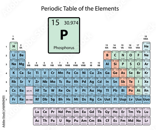 Phosphorus big on periodic table of the elements with atomic number phosphorus big on periodic table of the elements with atomic number symbol and weight with urtaz Image collections