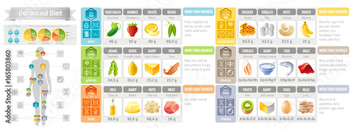Fotomural Balance diet infographic diagram poster