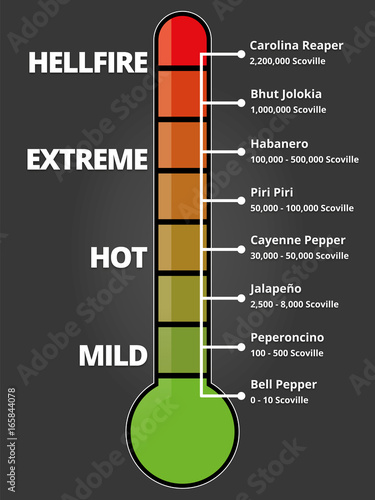 Scoville Scale - Hot Chilis Measurement - Buy this stock