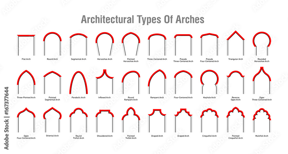 Fototapety, obrazy: Architectural type of arches icons, arches with their forms and names