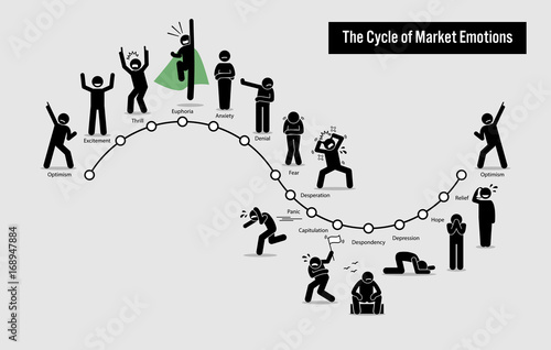 The Cycle of Stock Market Emotions Fototapet